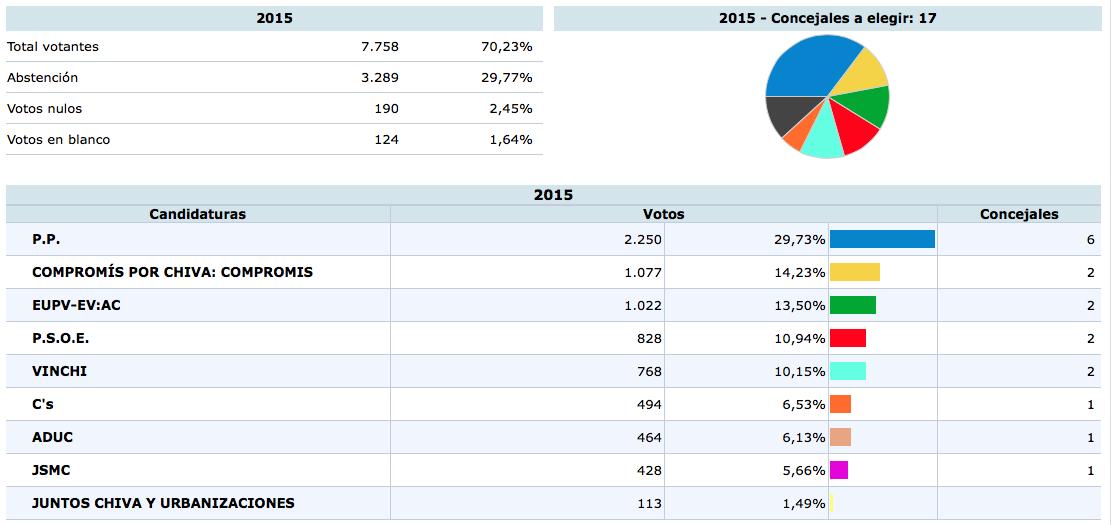 Resultados de las Municipales 2015 en Chiva.