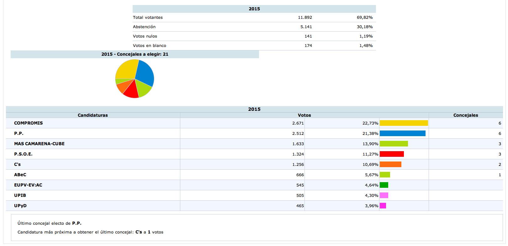 Resultados de las Municipales 2015 en Bétera.