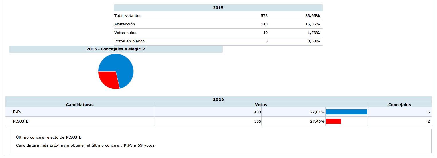 Resultados de las Elecciones Municipales 2015 en Jarafuel.