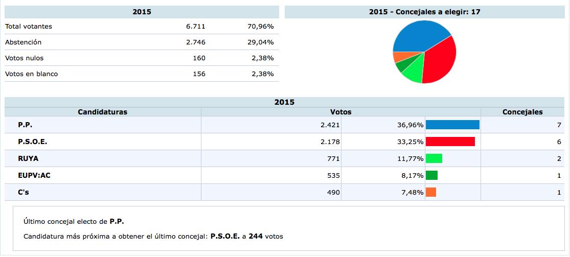 Resultados cosechados por los partidos en Utiel.
