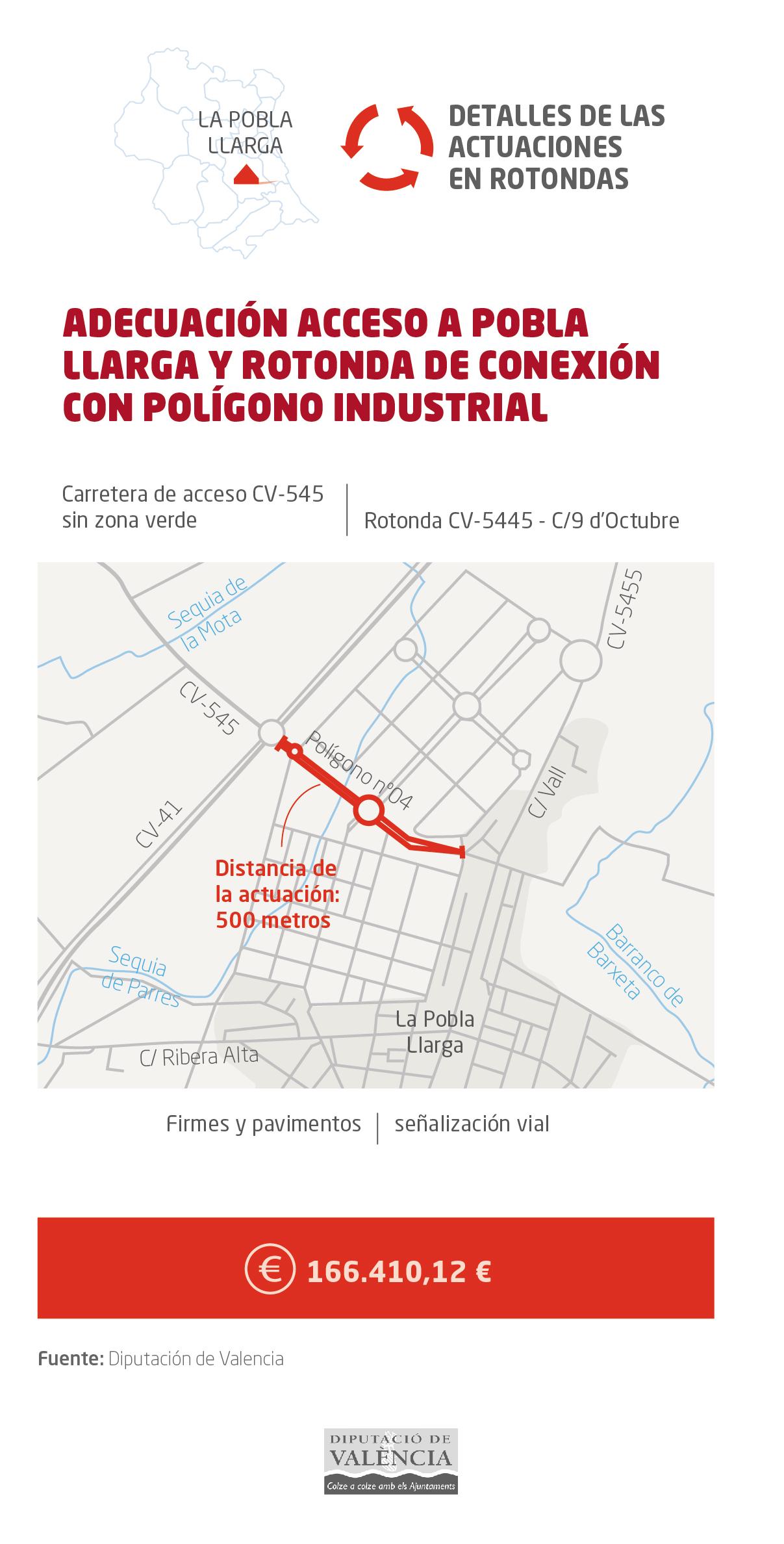 La Diputación de Valencia firmará convenios con los ayuntamientos de Cullera y La Pobla Llarga para llevar a cabo actuaciones que en algunos casos representan demandas históricas.