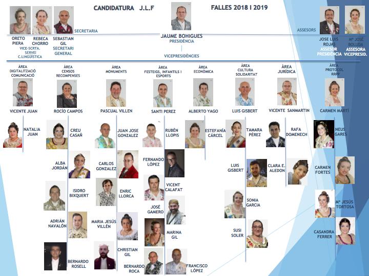 Junta directiva de la candidatura de Jaume Bohigues.