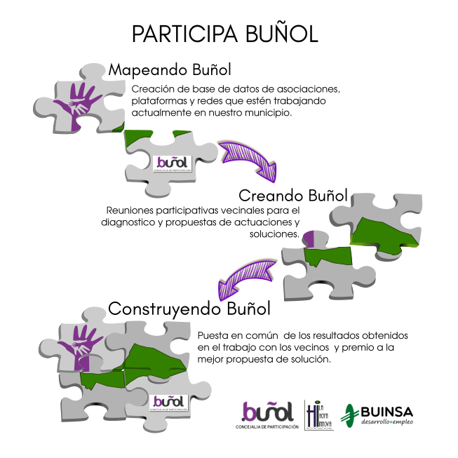 Presentacion Participa Buñol.