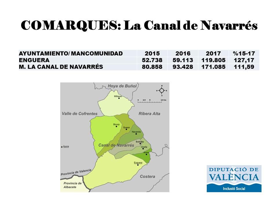 Tabla y gráfica de inversiones de la Diputación en La Canal de Navarrés.