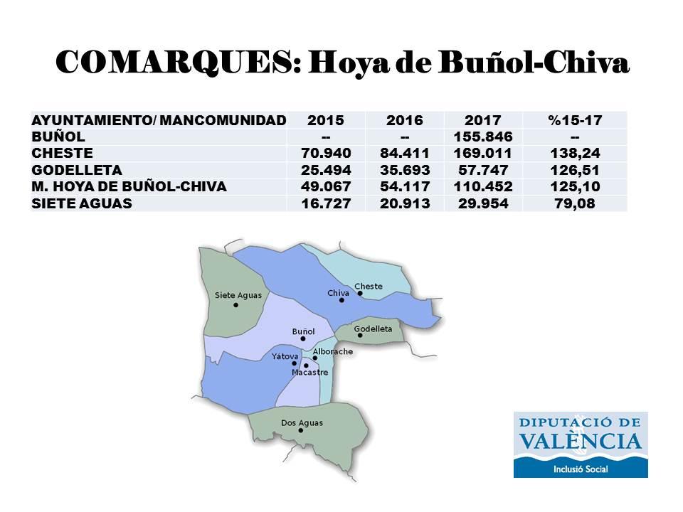 Cuadro y mapa de La Hoya de Buñol-Chiva con las inversiones correspondientes.