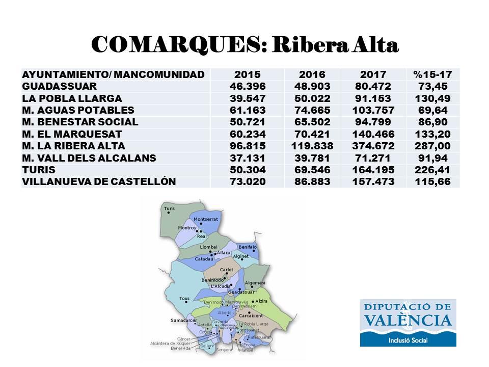 El nou Model de Serveis Socials a la Ribera Alta.