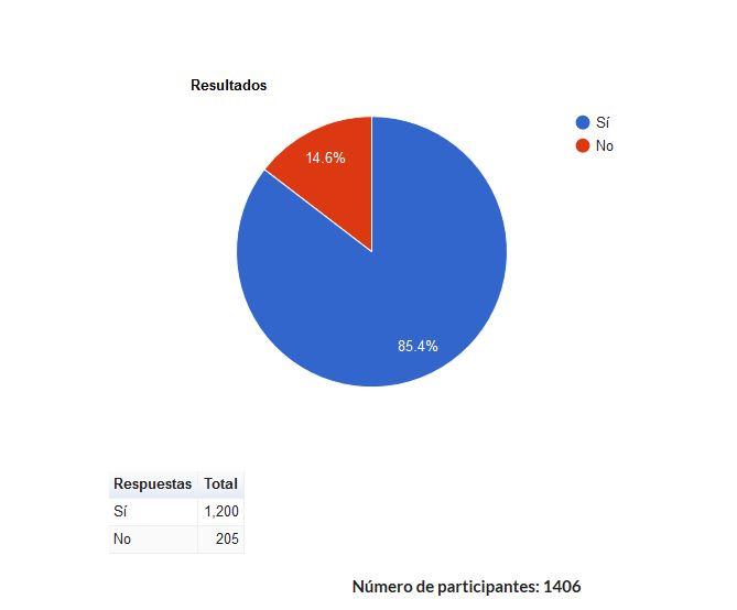 Resultats de l'enquesta realitzada.