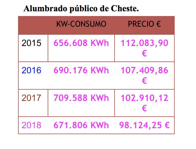 Gráfico del alumbrado en Cheste.