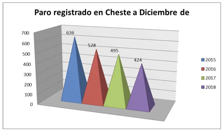 Datos de la tasa de paro en Cheste.